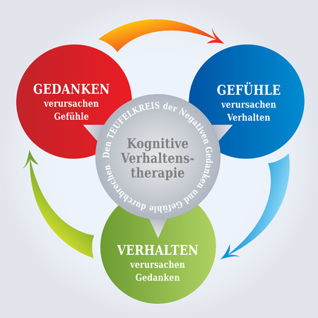 Illustration pour CBT Diagram - CBT Cycle - Thoughts create Reality - Psychotherapy Tool - Cognitive Behavioral Therapy in German Language - image libre de droit