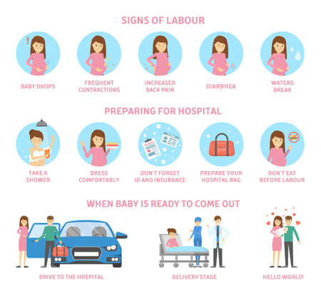 Ilustración de Signs of labour and preparing for hospital before baby birth. Woman giving birth and happy family holding newborn. Guide for young mothers preparing for childbirth. Isolated flat vector illustration - Imagen libre de derechos