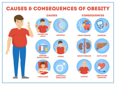 Illustrazione per Obesity causes and consequences infographic for overweight - Immagini Royalty Free