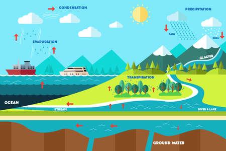 Illustration pour A vector illustration of water cycle illustration - image libre de droit