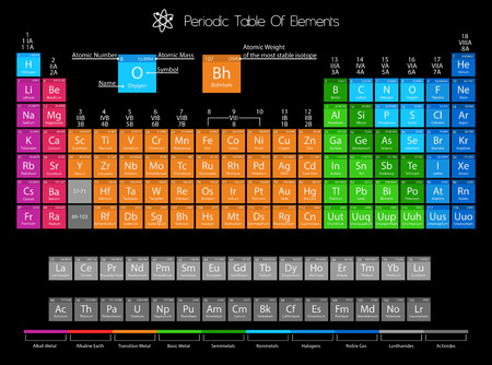 Ilustración de Periodic Table Of Elements With Color Delimitation - Imagen libre de derechos