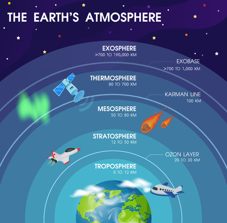 Illustration pour Diagram of the layers within Earth's atmosphere. - image libre de droit