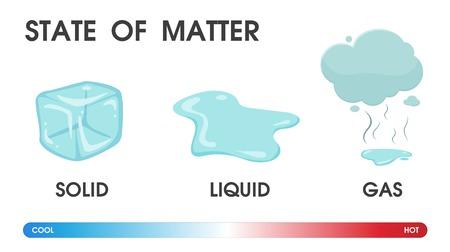 Ilustración de Changing the state of matter from solid, liquid and gas due to temperature. Vector Illustration. - Imagen libre de derechos