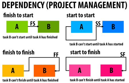 Photo pour dependency project management illustration. - image libre de droit