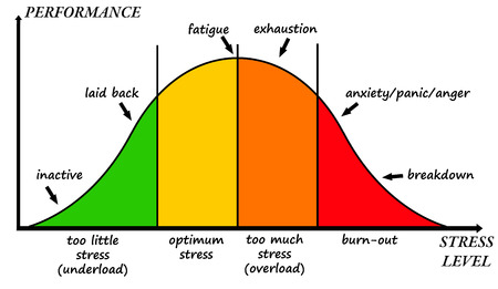 Photo pour stress curve illustration - image libre de droit