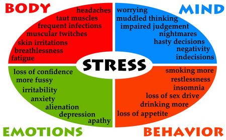 Foto de stress body mind illustration - Imagen libre de derechos