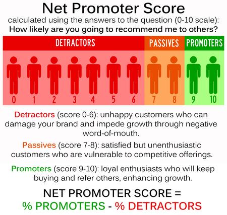 Photo pour net promoter score illustration - image libre de droit