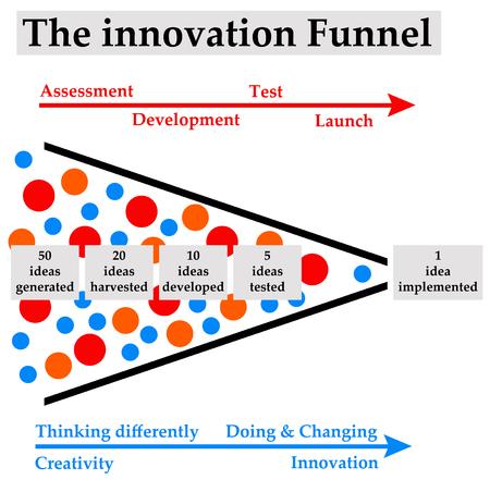 Foto de Innovation funnel illustration - Imagen libre de derechos