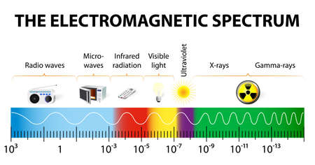Ilustración de different types of electromagnetic radiation by their wavelengths  In order of increasing frequency and decreasing wavelength - Imagen libre de derechos