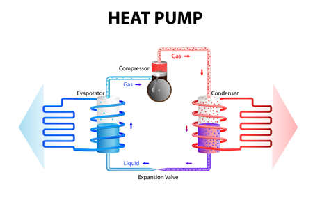 Illustration pour heat pump works by extracting energy stored in the ground or water and converts this in a building heating system  Heat pumps work on the same principles as a fridge, cooling System, or air conditioning  - image libre de droit
