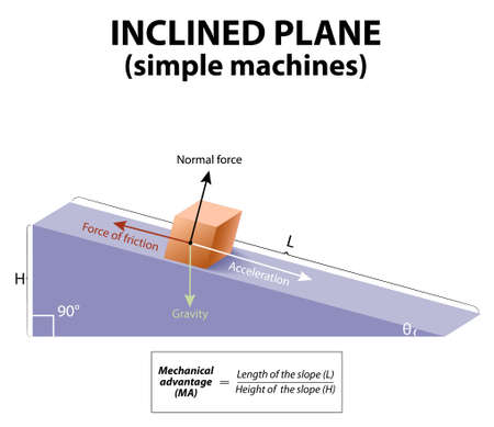 Ilustración de Inclined plane. simple machines. forces acting upon an object on an inclined plane: gravity, Normal force, friction and acceleration. - Imagen libre de derechos