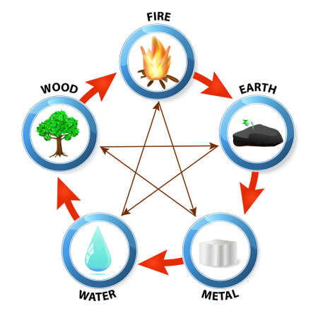 Illustration pour Feng Shui destructive cycle. Five elements: water, wood, fire, earth, metal - image libre de droit