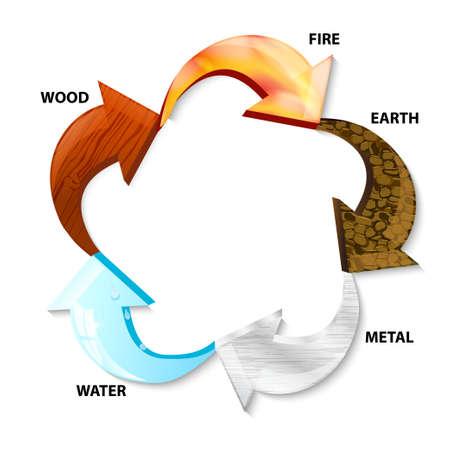 Ilustración de five elements, with wood, water, fire, metal and earth. Arrow pentagonal symbol representing five ying-yang elements - Imagen libre de derechos