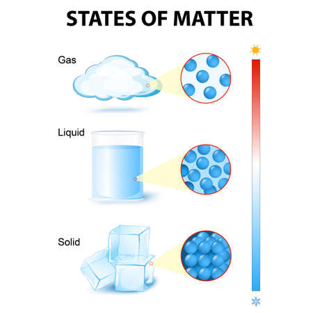 Illustration pour states of matter. phase or state of matter and phase transition. This diagram shows the different phase transitions for example water - image libre de droit