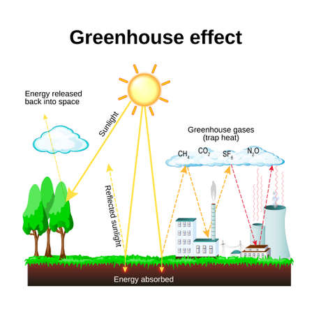 Ilustración de Greenhouse effect. diagram showing how the greenhouse effect works. global warming - Imagen libre de derechos