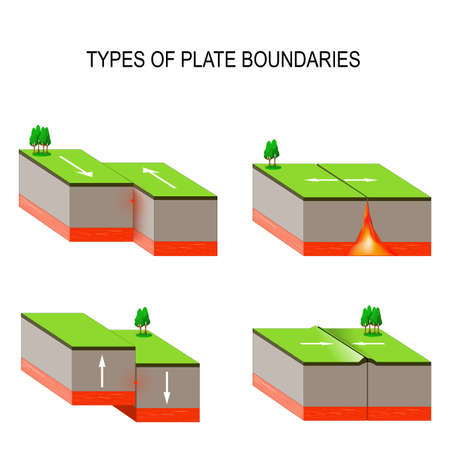 Ilustración de tectonic plate interactions. Types of plate boundaries. Transform boundary occurs where two plates slide against each other in a shear movement. This movement is felt as an earthquake. - Imagen libre de derechos