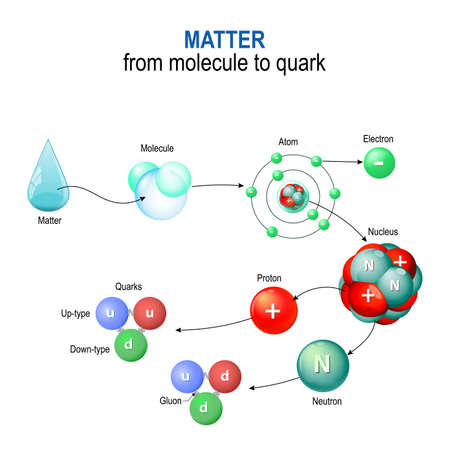 Illustration pour matter from molecule to quark. For example of a water molecules. Microcosm & Macrocosm - image libre de droit