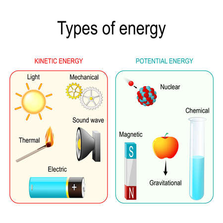 Ilustración de Types and forms of energy. Kinetic, potential, mechanical, chemical, electric, magnetic, light, Gravitational, nuclear, thermal energy and sound wave. Vector illustration for educational and science use - Imagen libre de derechos