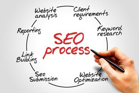 Foto de SEO process information flow chart, business concept - Imagen libre de derechos