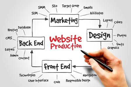 Photo pour Website production process, business concept - image libre de droit