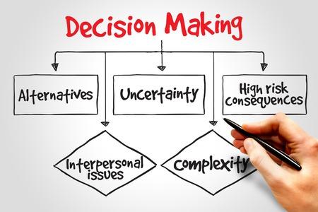 Foto de Decision making flow chart process, business concept - Imagen libre de derechos