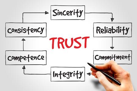 Photo pour TRUST process, business concept - image libre de droit