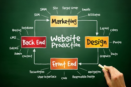Photo for Website production process, business concept on blackboard - Royalty Free Image