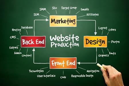 Foto de Website production process, business concept on blackboard - Imagen libre de derechos