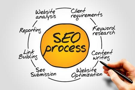 Foto de Diagram of SEO process information flow chart, business concept - Imagen libre de derechos
