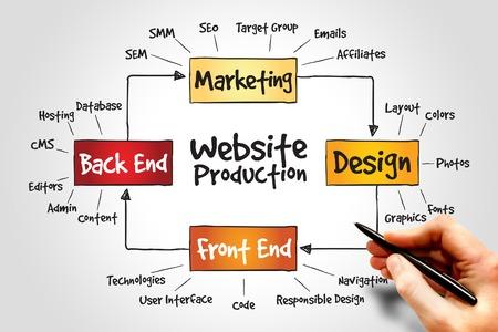 Foto de Website production process, business concept - Imagen libre de derechos