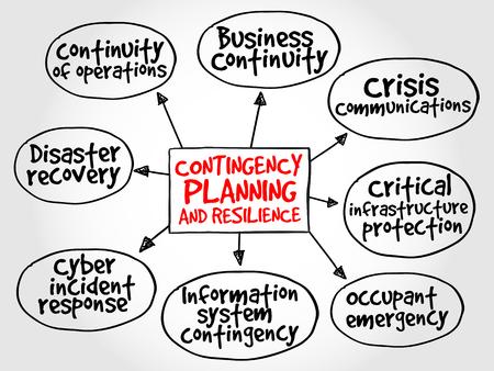 Ilustración de Contingency Planning and Resilience mind map business concept - Imagen libre de derechos