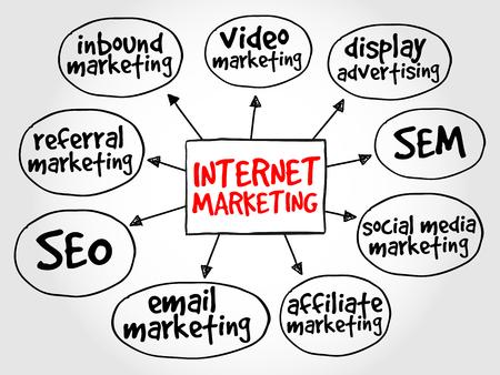 Ilustración de Internet marketing mind map business concept - Imagen libre de derechos