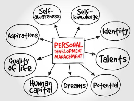 Ilustración de Personal development mind map, management business strategy - Imagen libre de derechos