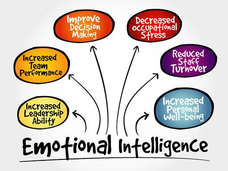 Illustration pour Emotional intelligence mind map, business concept - image libre de droit