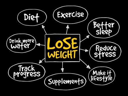Illustration pour Lose weight mind map concept - image libre de droit