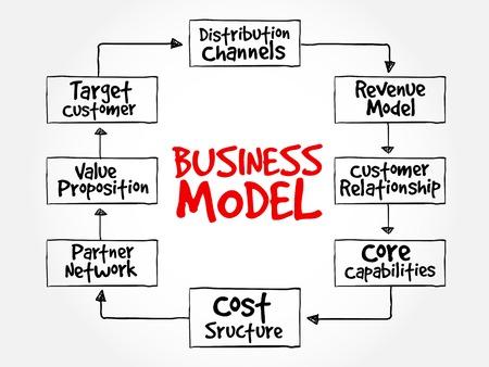 Illustration pour Business Model mind map flowchart business concept for presentations and reports - image libre de droit