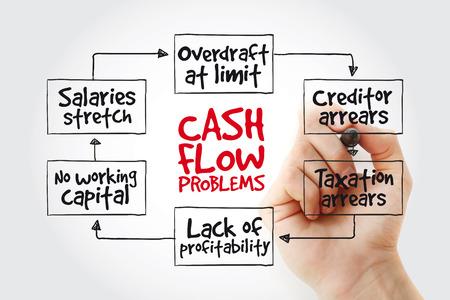 Foto de Hand writing Cash flow problems with marker, business concept strategy mind map - Imagen libre de derechos