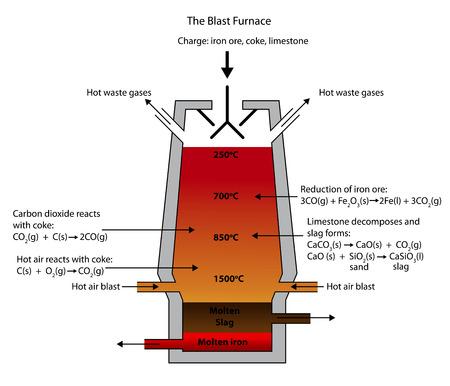 Ilustración de Illustration of the Blast Furnace for the smelting of iron ore. - Imagen libre de derechos