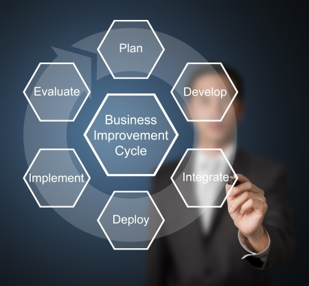 business man writing business improvement circle   plan - develop - integrate - deploy - implement - evaluate