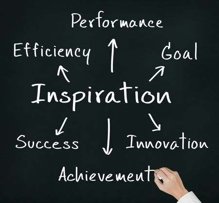 business hand writing concept of inspiration bring efficiency, performance, goal, innovation, achievement and success