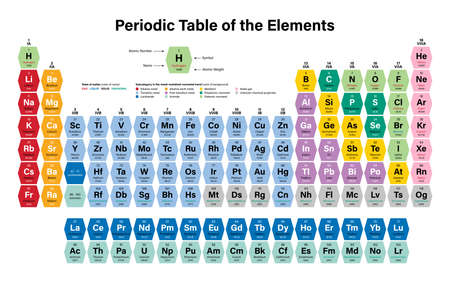 Illustration pour Periodic Table of the Elements Colorful Vector Illustration - shows atomic number, symbol, name, atomic weight, state of matter and element category - image libre de droit
