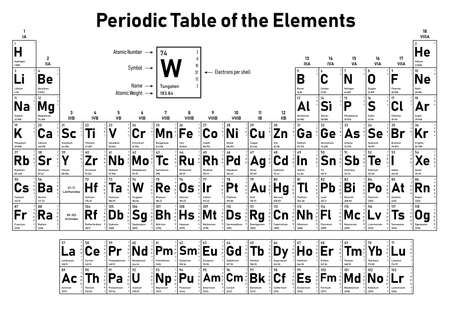 Ilustración de Periodic Table of the Elements - shows atomic number, symbol, name, atomic weight, electrons per shell, state of matter and element category - Imagen libre de derechos