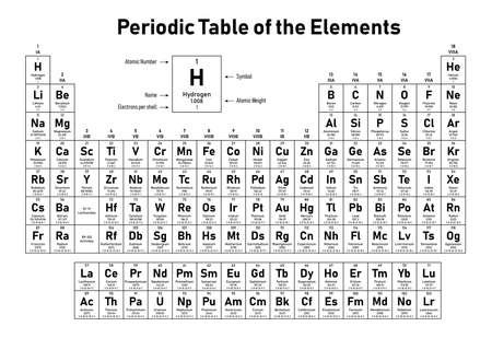 Ilustración de Periodic Table of the Elements - shows atomic number, symbol, name, atomic weight and electrons per shell - Imagen libre de derechos
