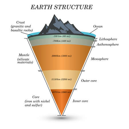 Foto per The structure of  earth in cross section, the layers of the core, mantle, asthenosphere, lithosphere, mesosphere. Template of page for education, vector illustration. - Immagine Royalty Free
