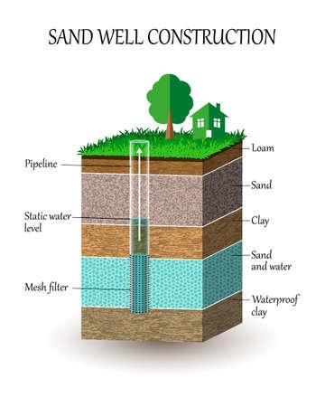 Illustration pour Artesian water well construction illustration - image libre de droit