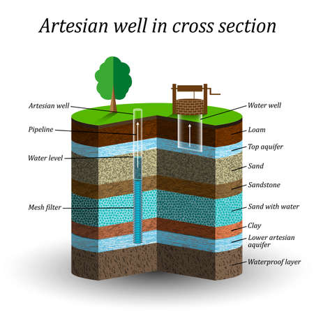 Illustration pour Artesian water well in cross section, schematic education poster. - image libre de droit