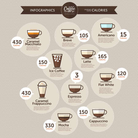 Illustration for Coffee infographics calories by type - Royalty Free Image