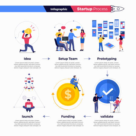 Illustration pour Illustrations concept technology startup company process start with idea setup team prototype validate funding and launch. Vector illustrate. - image libre de droit