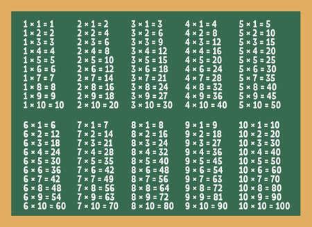 Ilustración de Multiplication table on green blackboard - Imagen libre de derechos