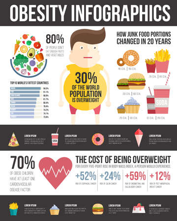 Ilustración de Obesity infographic template - fast food, healthy habits and other overweight statistic in graphical elements. Diet and lifestyle data visualization concept. - Imagen libre de derechos
